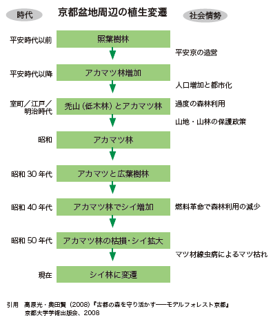 京都盆地周辺の植生変遷